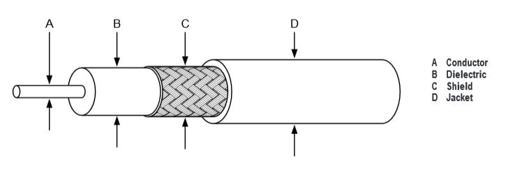 Cheminax Coaxial Cables
