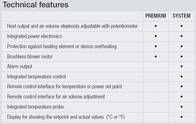 Leister Hotwind Features