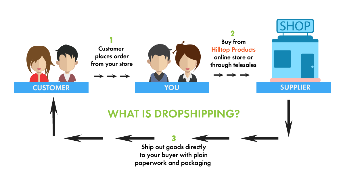 Dropshipping explanation