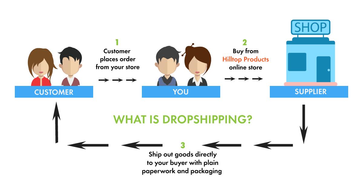 Dropshipping explanation