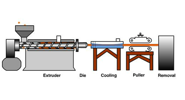 PVC Extrusion Diagram