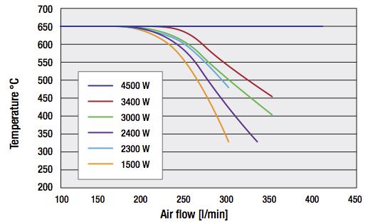 Airflow Graph